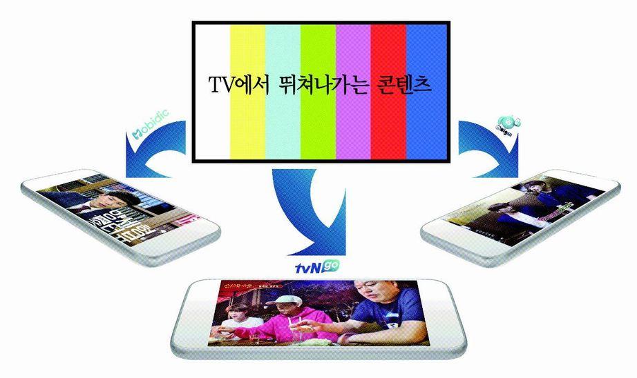 TV에서 뛰쳐나가는 콘텐츠…방송사들 웹콘텐츠 경쟁