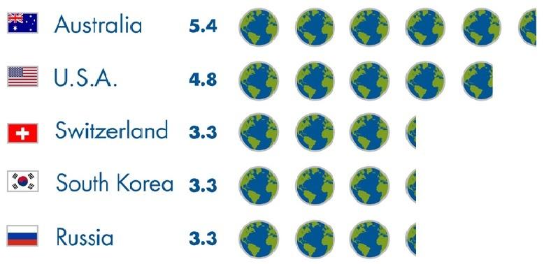 1인당 생태자원 소비량이 많은 나라들. 이들 나라 사람들처럼 자원을 소비하며 살려면 지구가 몇개씩 필요하다. 광활한 자연환경에서 사는 호주인들의 자원 소비량이 가장 많은 게 눈에 띈다. GFN