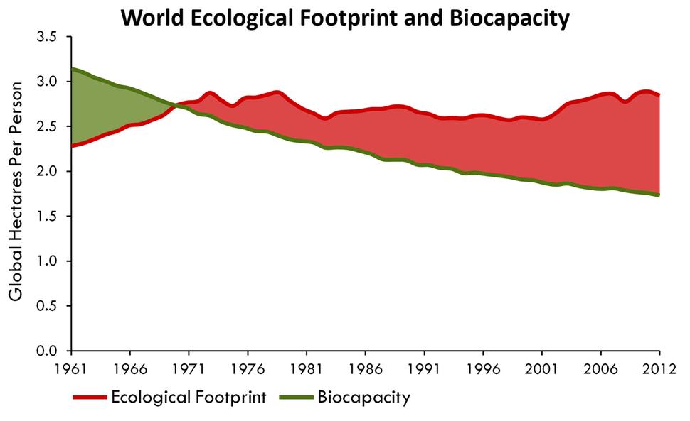 인류의 생태발자국은 1970년대 들어 지구 생태용량을 넘어서기 시작했다. GFN