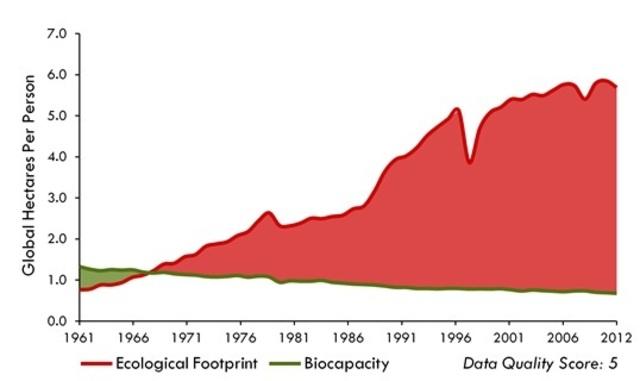 한국인의 생태발자국은 1960년대 후반부터 자연의 생태용량을 넘어서기 시작했다. GFN