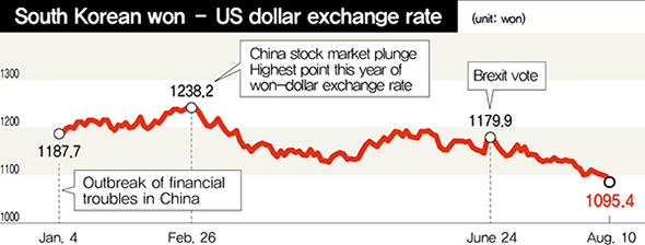 South Korean Won Us Dollar Exchange Rate Unit