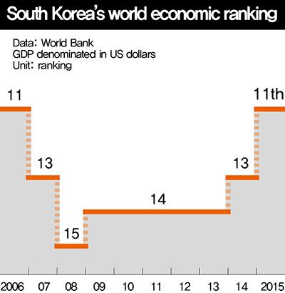 south korean economy media articles