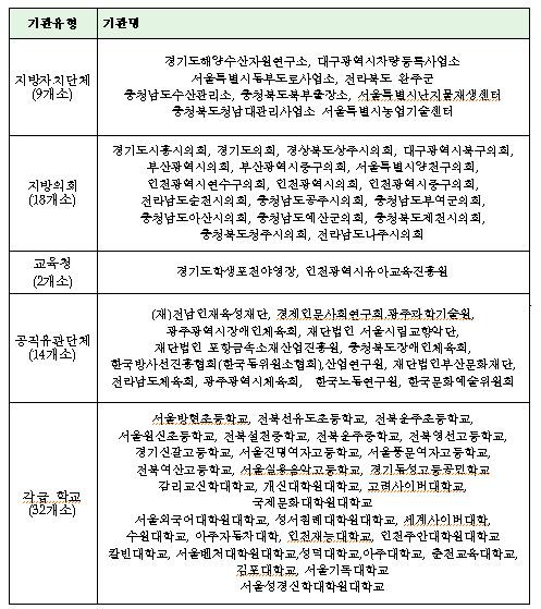 2년 연속 폭력예방교육 부진기관 현황(75개소)