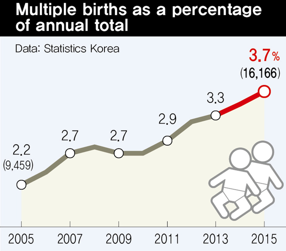 As moms get older more and more popping out twins and triplets as moms get older more and more popping out twins and triplets national news the hankyoreh pooptronica Image collections