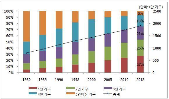 가구 구성의 변화 추이(1980~2015), 자료: 통계청