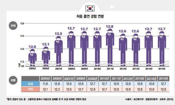 """""""한국 청소년 첫 흡연 경험, 중1 때인 만 12.7살"""""""