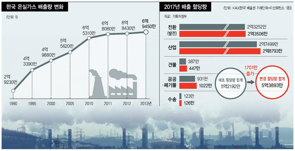 정부, 기후변화 역주행…되레 온실가스 배출권 확대 : 환경 : 사회 : 뉴스 : 한겨레