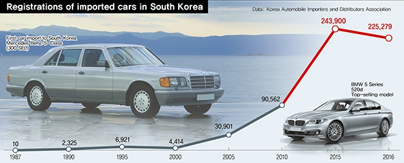 Over 30 years, imported car registrations go from 10 to