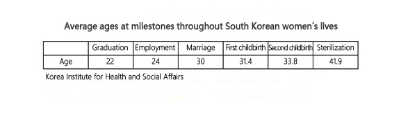 Average S  Korean woman: Employed at 24, married at 30