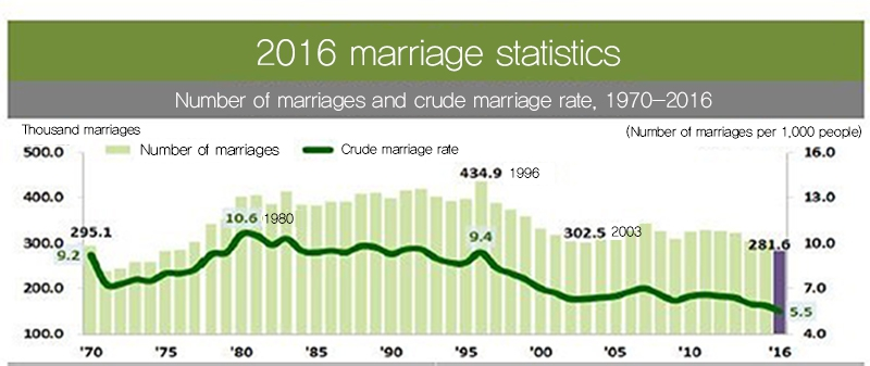 the decline of marriage and the rise of divorce rate Marriage in america the fraying knot america's marriage rate is (which may make the marriage-rate decline and out-of-wedlock birth and divorce rates.