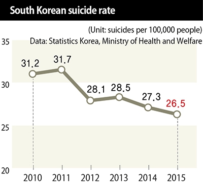 South Korea: Suicide Nation | allkpop Forums
