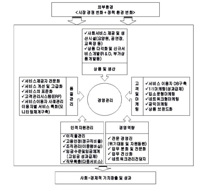 출처: 사회서비스 제공 사회적기업 활성화 방안 (김성기 2013)