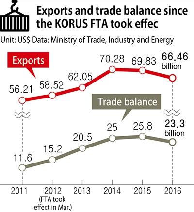 News Analysis Trumps Rumblings On Korus Fta A Chance To Address