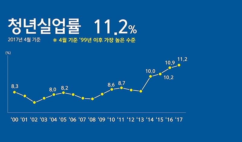 청와대가 누리집에서 공개한 일자리현황 지표 중 청년실업률