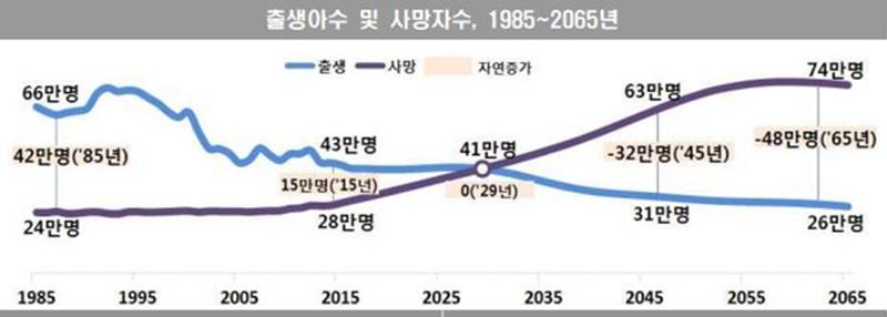 자료: 통계청(※ 그래픽을 누르면 크게 볼 수 있습니다.)