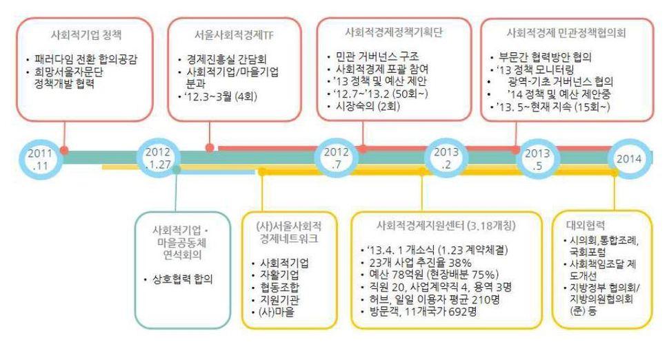 서울시 사회적경제 민관 거버넌스 구축 사례. 출처 : 서울시사회적경제지원센터