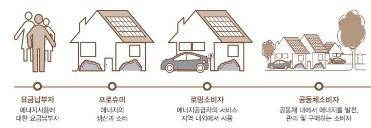 에너지 소비자 진화 전망. 자료 : 액센추어