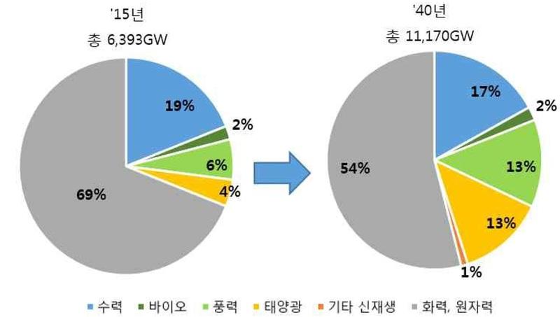 신재생 설비 용량변화 자료: 한전경제연구원