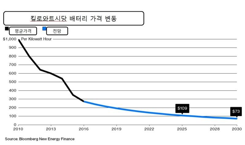 킬로와트시당 배터리가격은 2010년 1000달러에서 2030년 73달러로 하락할 전망이다. 블룸버그 제공
