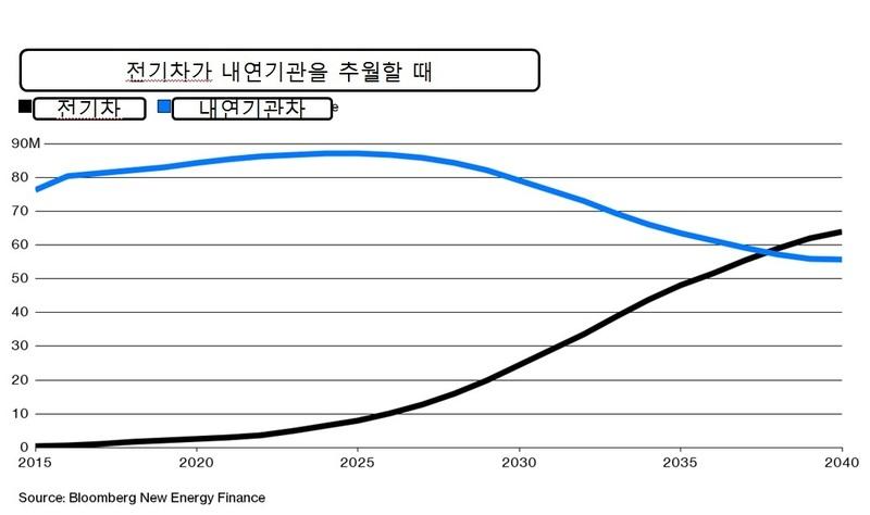 2030년대 후반 전기차 판매량이 내연기관을 추월할 것으로 전망됐다. 블룸버그 제공