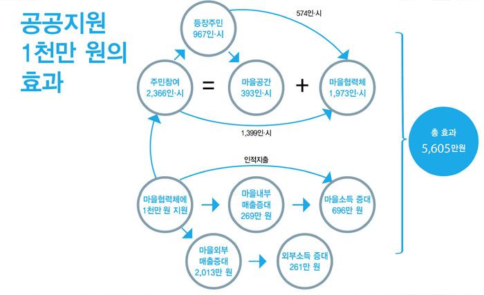 서울시 마을공동체 사업의 사회경제적효과. 자료: 서울시마을공동체종합지원센터