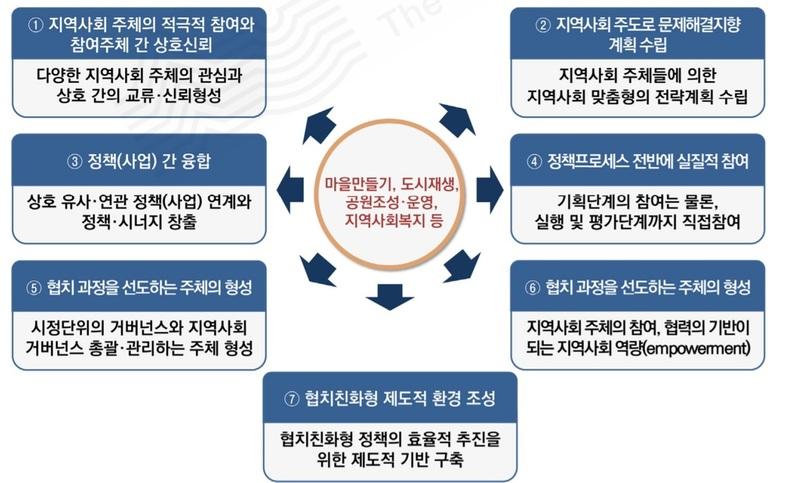 민관 협력적 거버넌스 달성을 위한 다양한 과제. 자료: 서울연구원 <서울형 협치모델 구축방안>(2015)