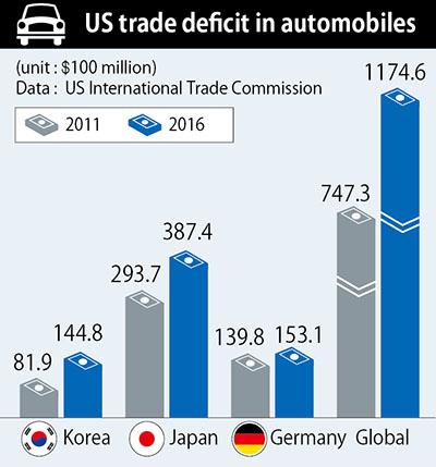 Trump Targets Automobile Trade Deficit In Dispute Over Korus Fta