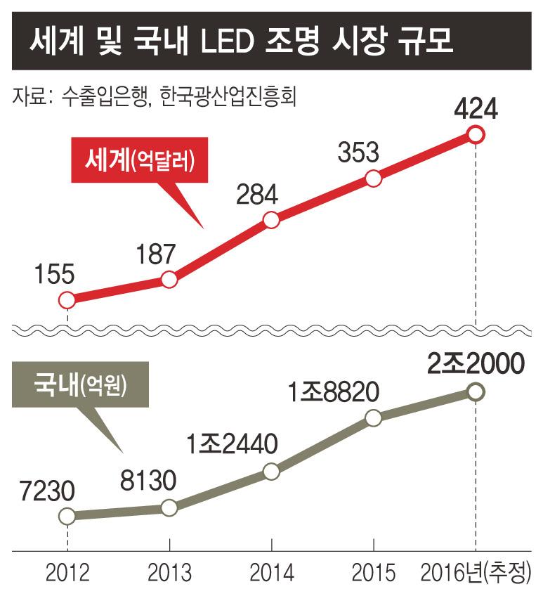 이상한 'LED조명 공공입찰 기준' : 산업·재계 : 경제 : 뉴스 ...