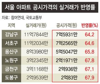 [단독] 아파트 공시가율 71%→67%, 집부자 위한 '은밀한 감세'
