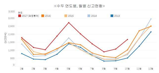 수두 연도별, 월별 신고 현황.