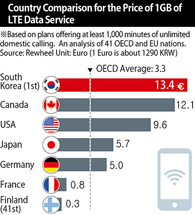 South Korea has highest smartphone data charges among major