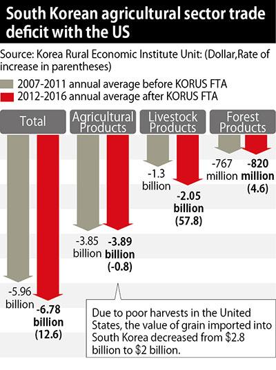 KORUS FTA having negative impact on South Korean agriculture