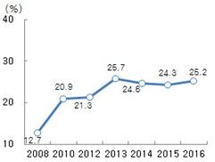 보유주택 비상속의향률