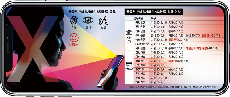 '아이폰X 얼굴인식', 은행·카드사 고민 빠뜨린 사연 : 금융·증권 : 경제 : 뉴스 : 한겨레