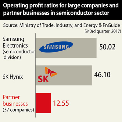 "Semiconductor ""super-boom"" fuels record earnings at Samsung"