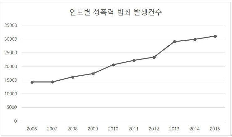 2006-2015 성폭력 범죄 증가 추이.