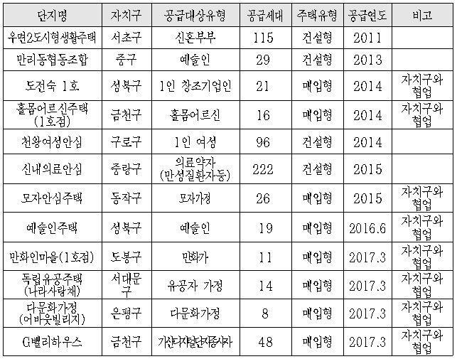 서울 지역 주요 수요자 맞춤형 주택. 서울주택도시공사 자료