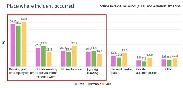 Survey shows 20% of women in Korean film industry forced