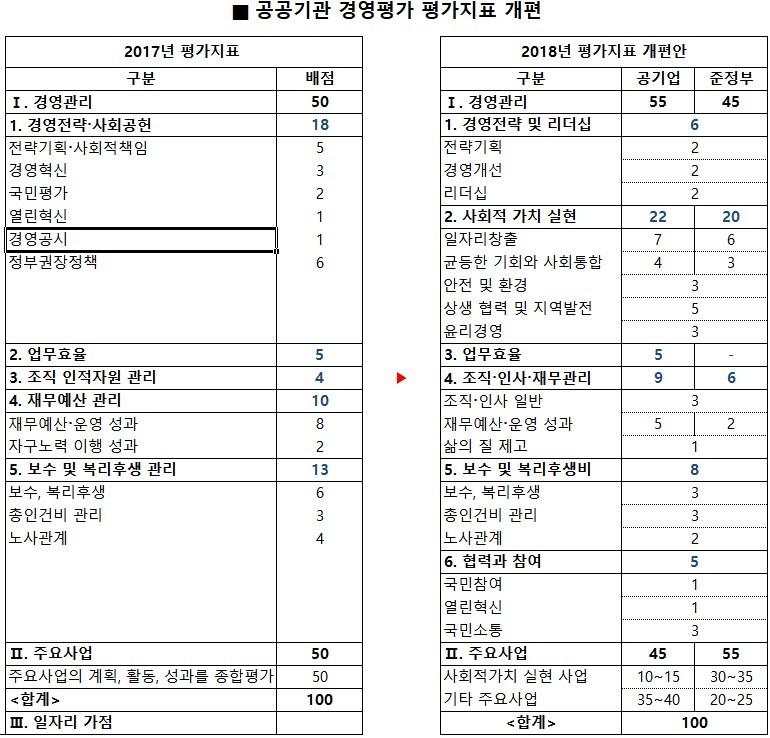 자료: 공공기관 경영평가 평가 지표 개편안, 한겨레경제사회연구원 정리.
