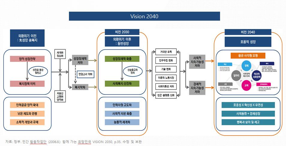 지난 9일 서울 종로구 정부서울청사에서 이낙연 국무총리 주재로 열린 사회보장위원회 회의에서 보고된 비전 '사회보장 2040' 구상 개념도.  자료: 사회보장위원회 (※ 이미지를 누르면 크게 볼 수 있습니다.)