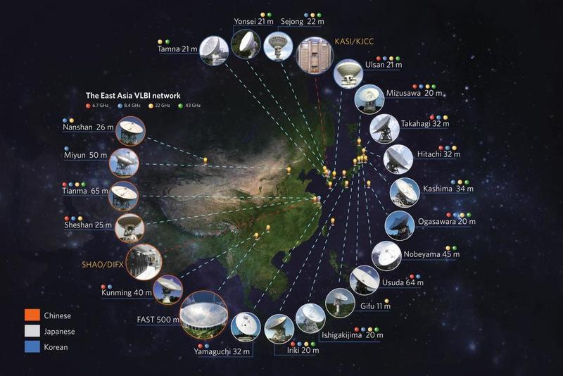 망원경 접시 크기가 11~500m인 21대의 전파망원경으로 구성된 동아시아 초장기선 전파간섭계 네트워크(EAVN). 망원경 사이의 거리가 짧게는 6㎞에서 멀게는 5000㎞이다. 가장 높은 해상도(분해능)는 22㎓에서 0.5밀리각초에 이르러, 한라산 꼭대기에서 서울에 놓여 있는 동전 속 글씨를 읽을 수 있을 정도다. 한국천문연구원 제공