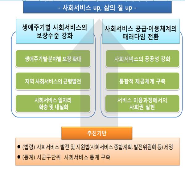 문재인 정부의 '범부처 사회서비스 발전방향' 개요                          자료: 보건복지부