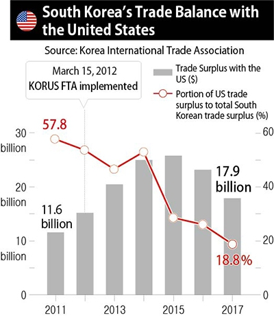 Trumps Imposition Of Trade Barriers Rendering The Korus Fta