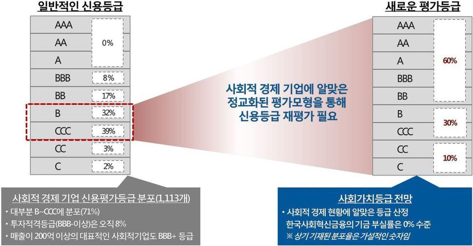 자료: 이상진 한국사회혁신금융 대표 발제문 중 '사회적 경제 기업에 적합한 새로운 평가등급 산정 방식 제안'