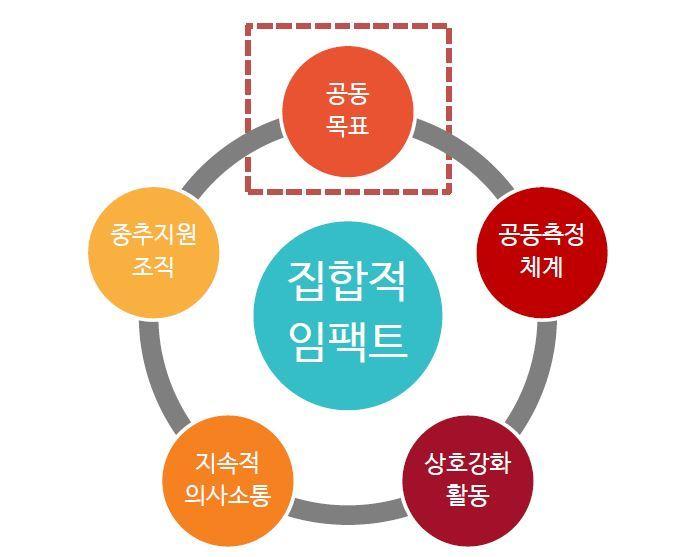 집합적 임팩트(Collective Impact)의 5가지 구성요소.       자료:  김정태 MYSC 대표 발제문