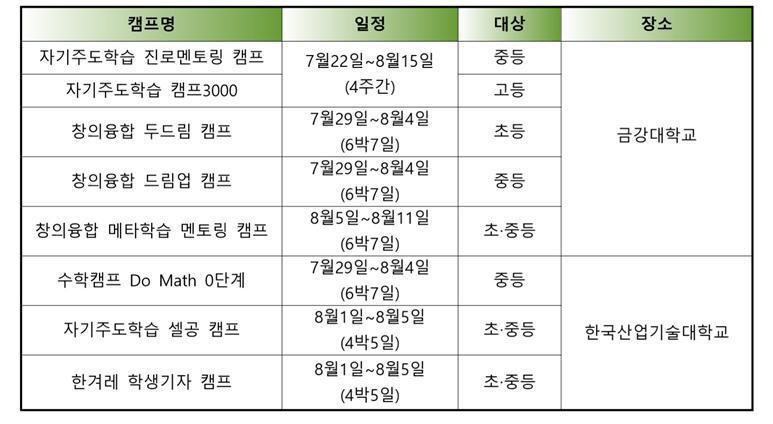 여름방학에 진행하는 '2018 한겨레 캠프 꿈터' 일정. (* 클릭하면 확대됩니다)