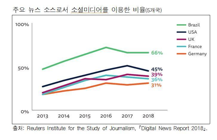 그래픽: 한국언론진흥재단