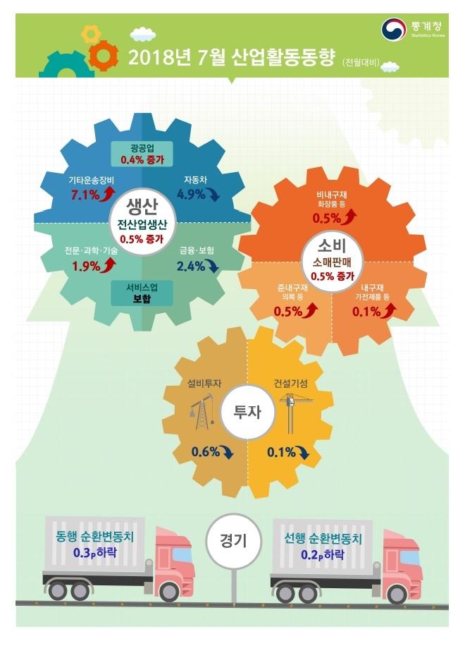 7월 산업생산이 다시 증가세로 돌아섰지만, 설비투자는 다섯달 연속 감소했다.