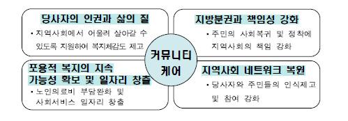 커뮤니티케어의 목표 및 기대효과. 자료: 사회보장위원회 (* 누르면 확대됩니다.)