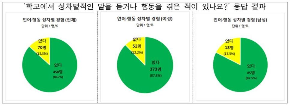 '학교에서 성차별적인 말을 듣거나 행동을 겪은 적이 있나요?'에 대한 응답 결과 (전체 528명 참여자). 서울시여성가족재단 제공